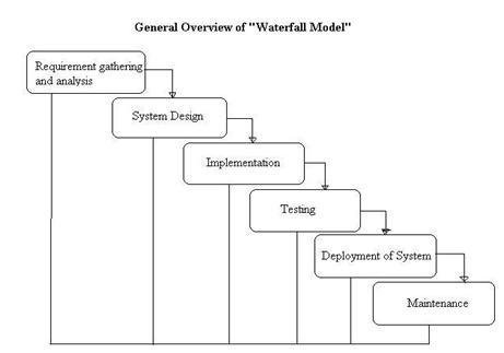 waterfall model - software testing course